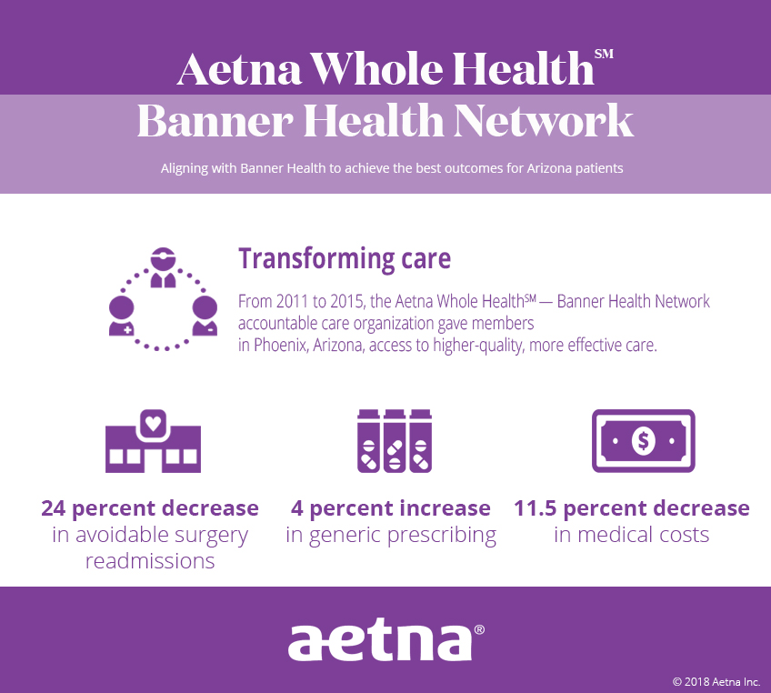 An infographic describing the results of Aetna's five-year accountable care organization with Banner Health in Phoenix, Arizona.