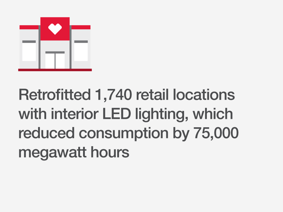 Retrofitted 1,740 retail locations with interior LED lighting, which reduced consumption by 75,000 megawatt hours