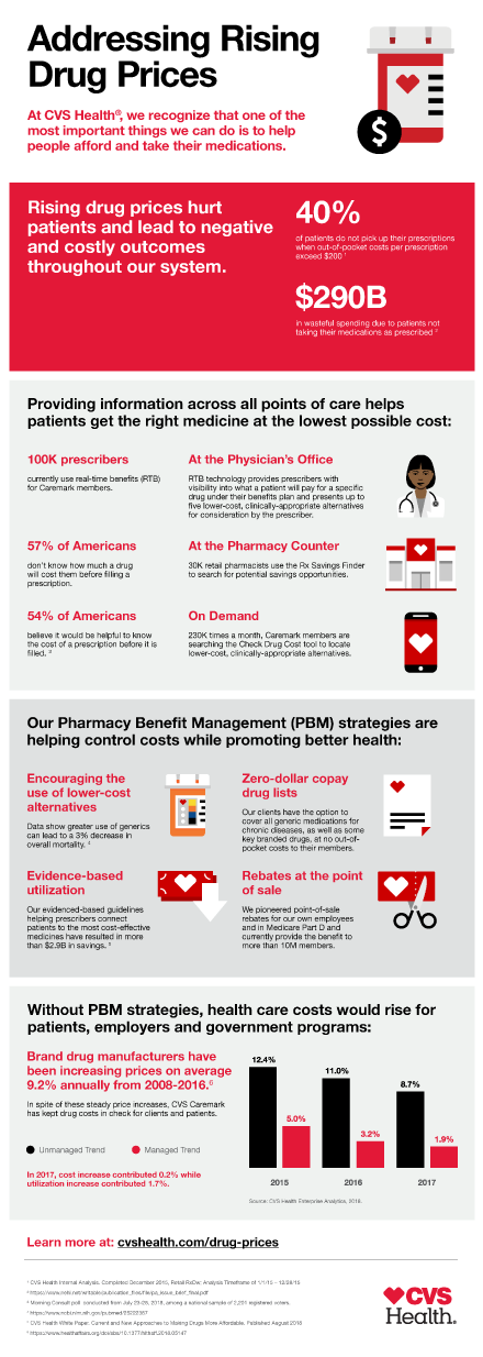 Infographic on how CVS Health is addressing rising drug prices