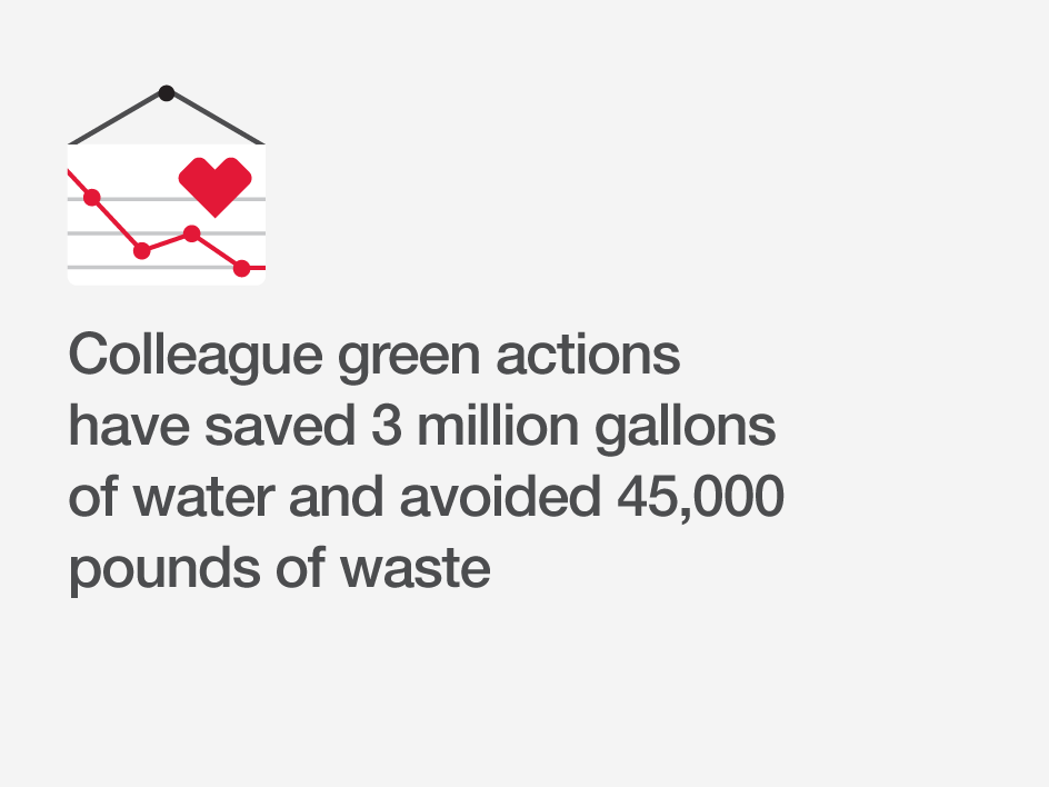 Colleague green actions have saved 3 million gallons of water and avoided 45,000 pounds of waste