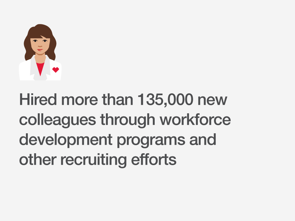 Hired more than 135,000 new colleagues through workforce development programs and other recruiting efforts