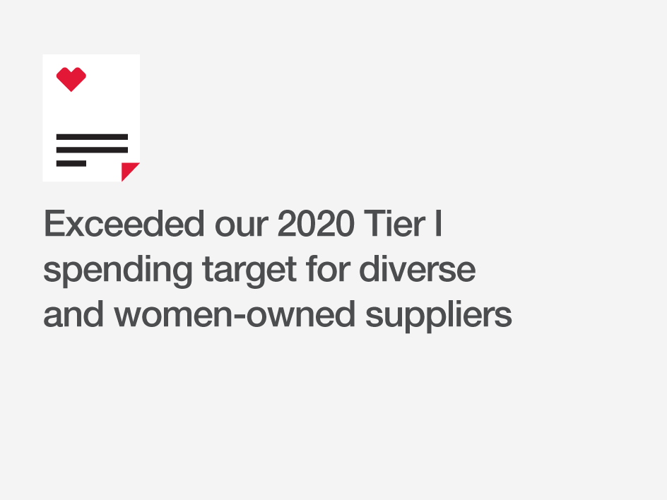 Exceeded our 2020 Tier I spending target for diverse and women-owned suppliers