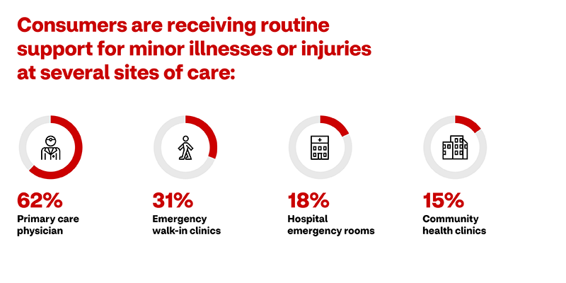 Consumers are receiving routine support for minor illnesses or injuries at several sites of care: 62% report visiting their primary care physician; 31% report using emergency walk-in clinics; 18% report visiting a hospital emergency room; and 15% report visiting community health clinics.