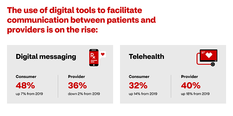 The use of digital tools to facilitate communication between patients and providers is on the rise. Digital messaging among consumers is up 7% from 2019 with an overall usage of 48%. Among providers, digital messaging is down 2% from 2019 but overall usage is at 36%. Telehealth services, have shown a 14% increases among consumers, with a 32% overall usage rate. Among providers, usage of telehealth services increased 18% with a 40% usage overall.