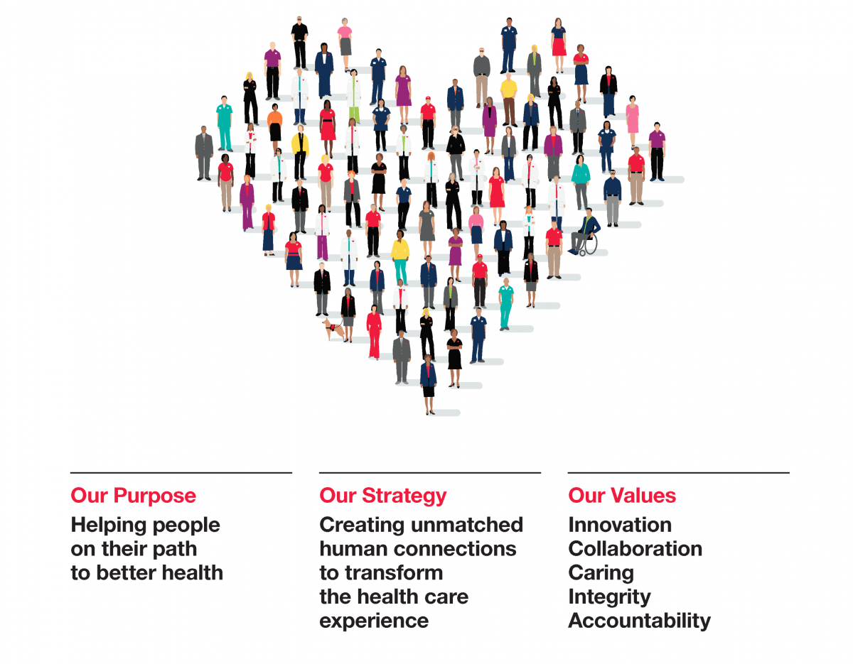 Our Purpose, Our Strategy, Our Values