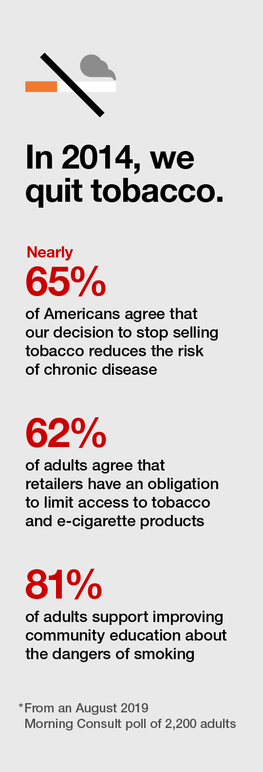In 2014, we quit tobacco. Nearly 65% of Americans agree that our decision to stop selling tobacco reduces the risk of chronic disease. 62% of adults agree that retailers have an obligation to limit access to tobacco and e-cigarette products. 81% of adults support improving community education about the dangers of smoking.