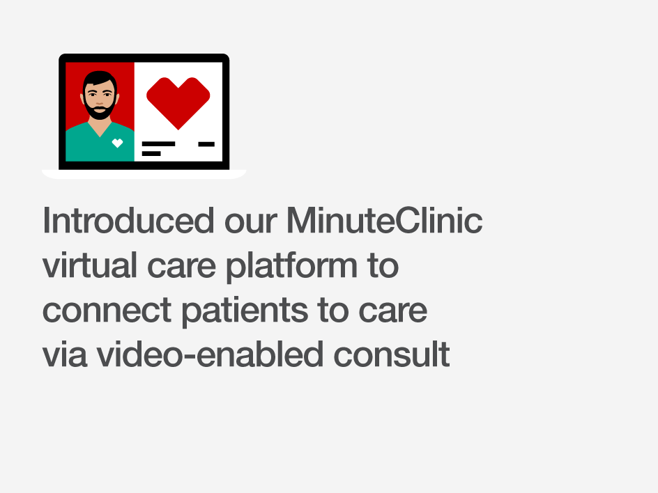 Introduced our MinuteClinic virtual care platform to connect patients to care via video-enabled consult.