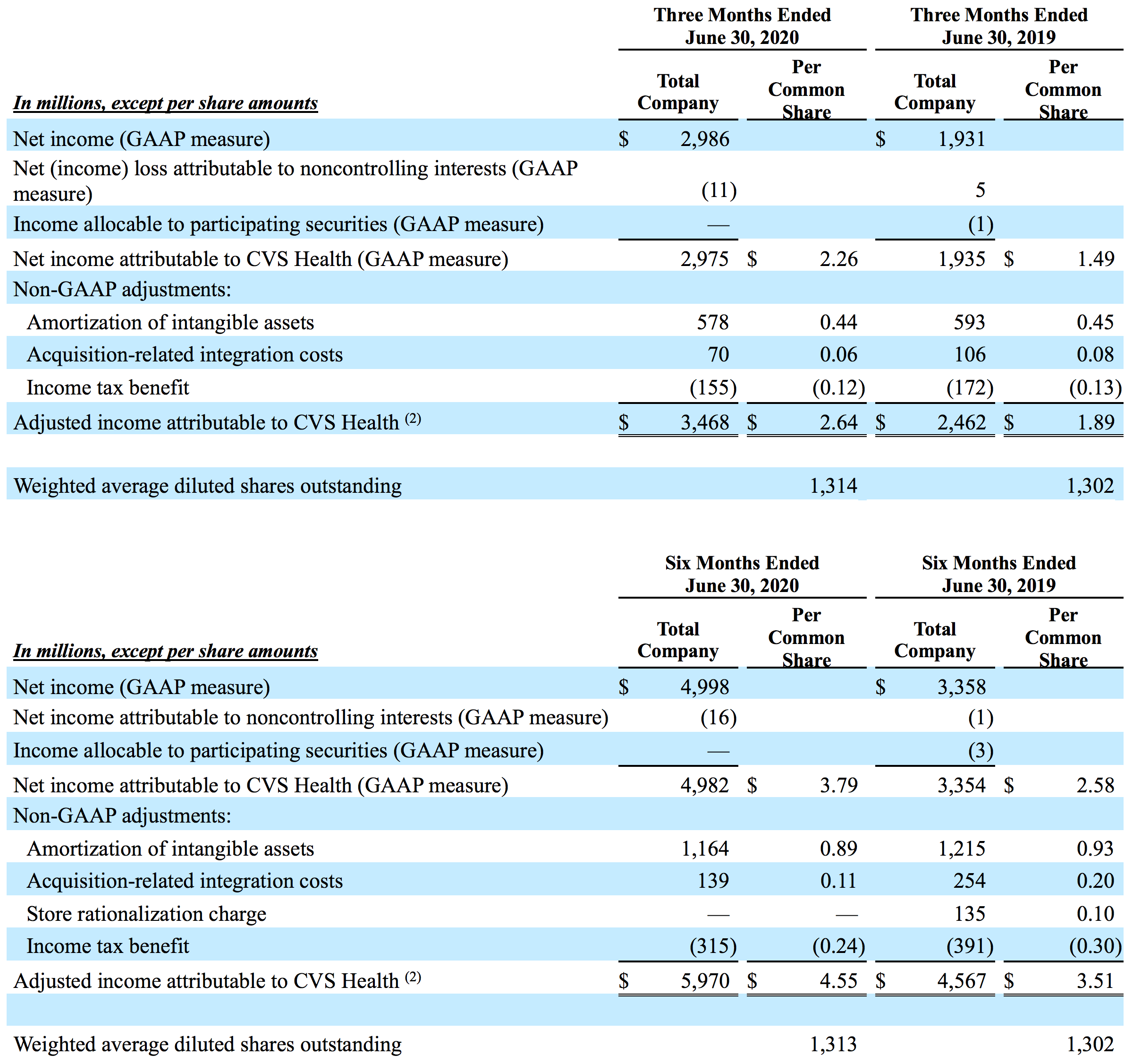 Adjusted Earnings Per Share (Unaudited)