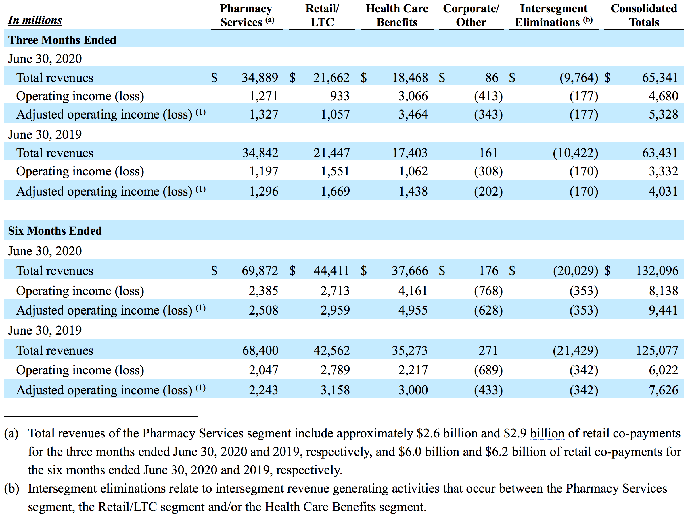 Table showing reconciliation of financial measures of the Company's segments to the consolidated totals