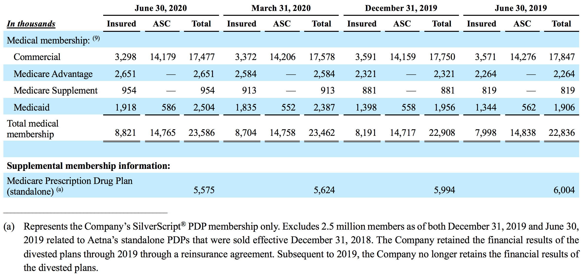 Table summarizing the Health Care Benefits segment's medical membership for the respective periods