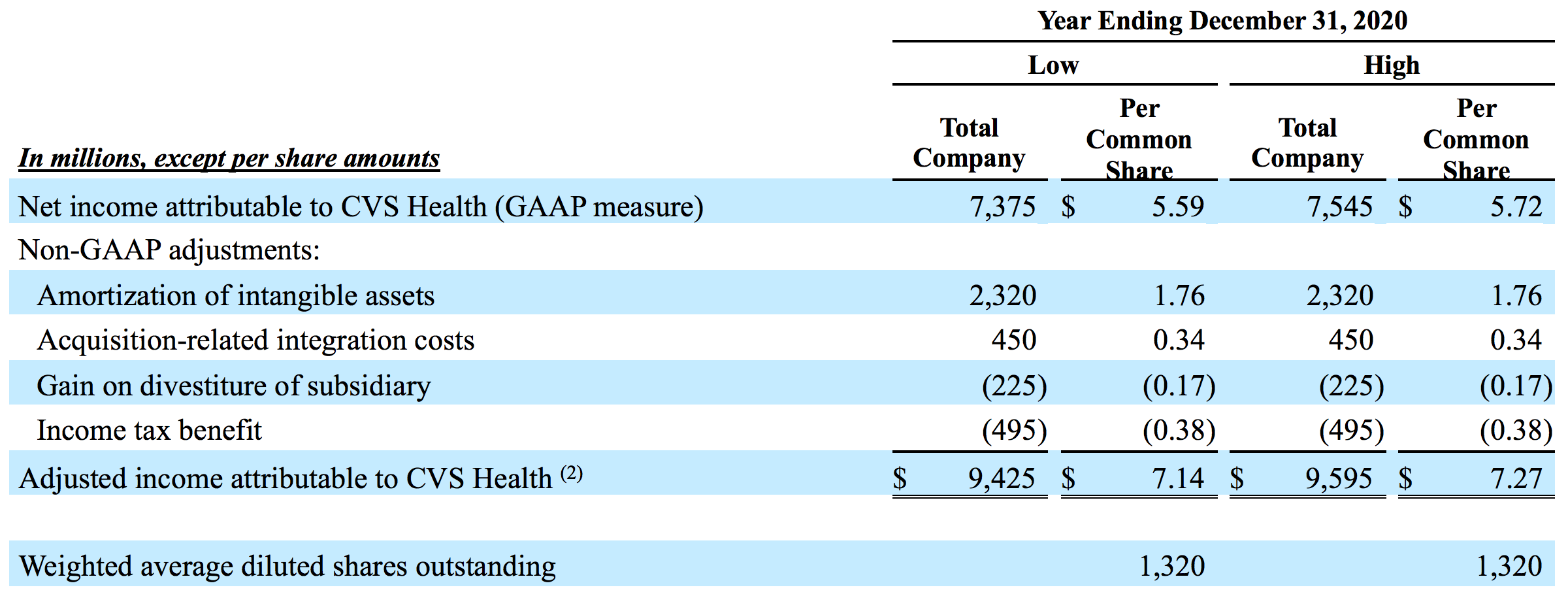 Adjusted Earnings Per Share Guidance (Unaudited)
