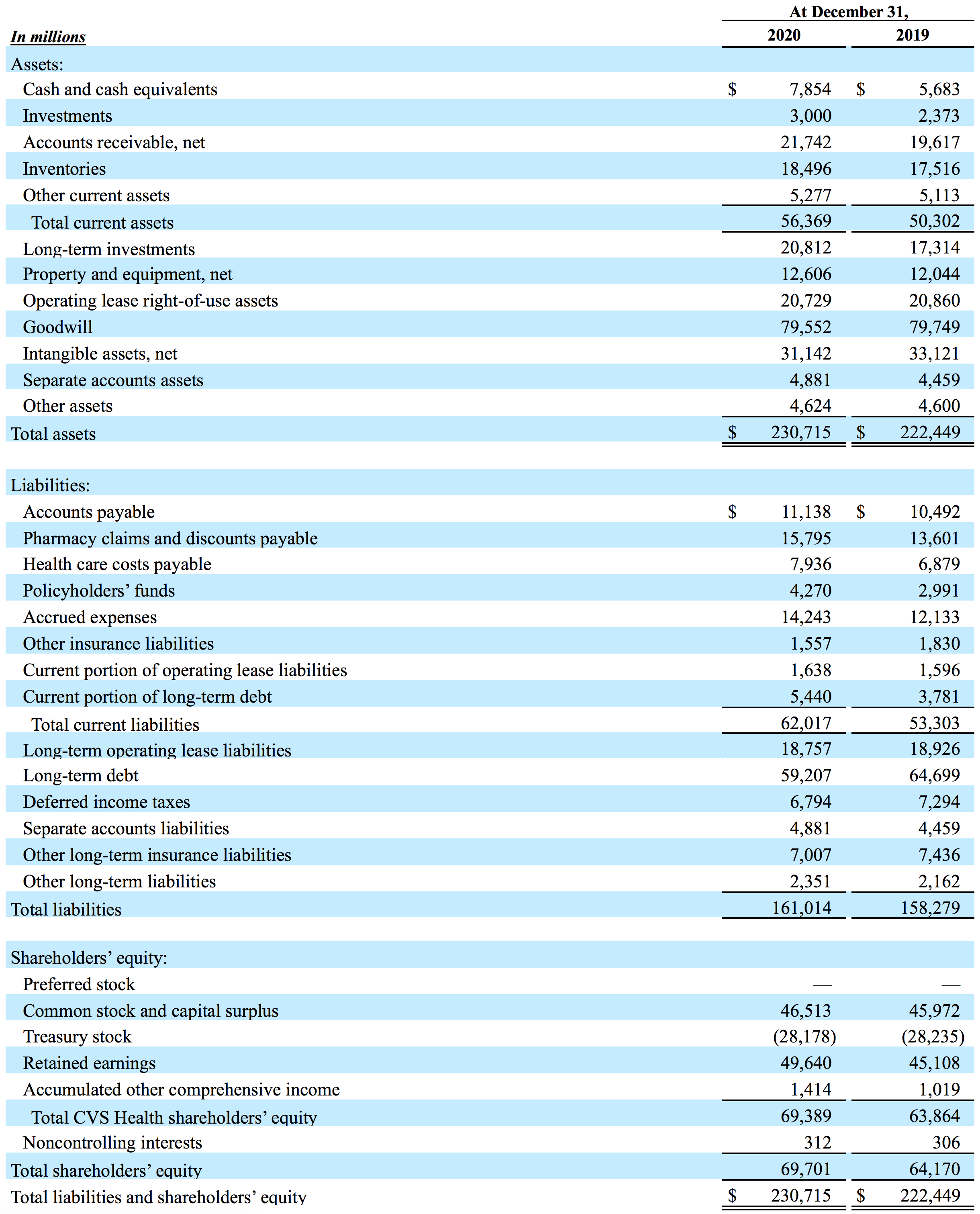 Table: Condensed Consolidated Balance Sheets (Unaudited)
