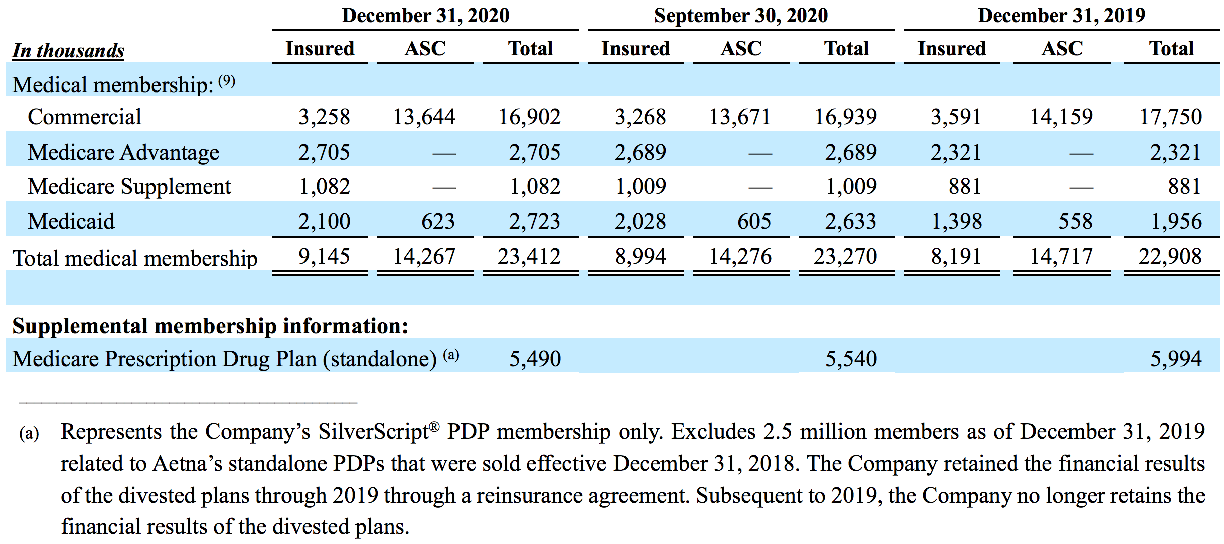 Table: Summary of the Health Care Benefits segment's medical membership for the respective periods