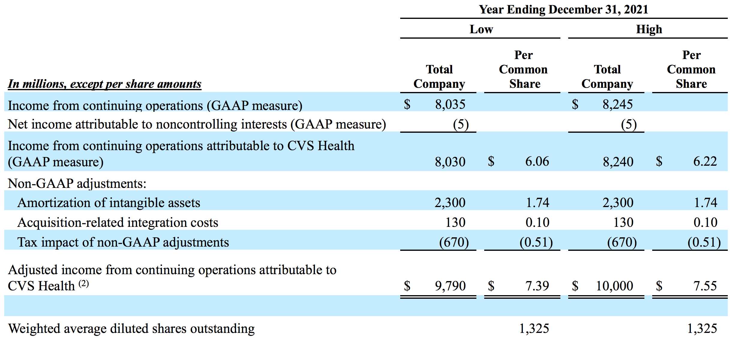 Table: Adjusted Earnings Per Share Guidance (Unaudited)