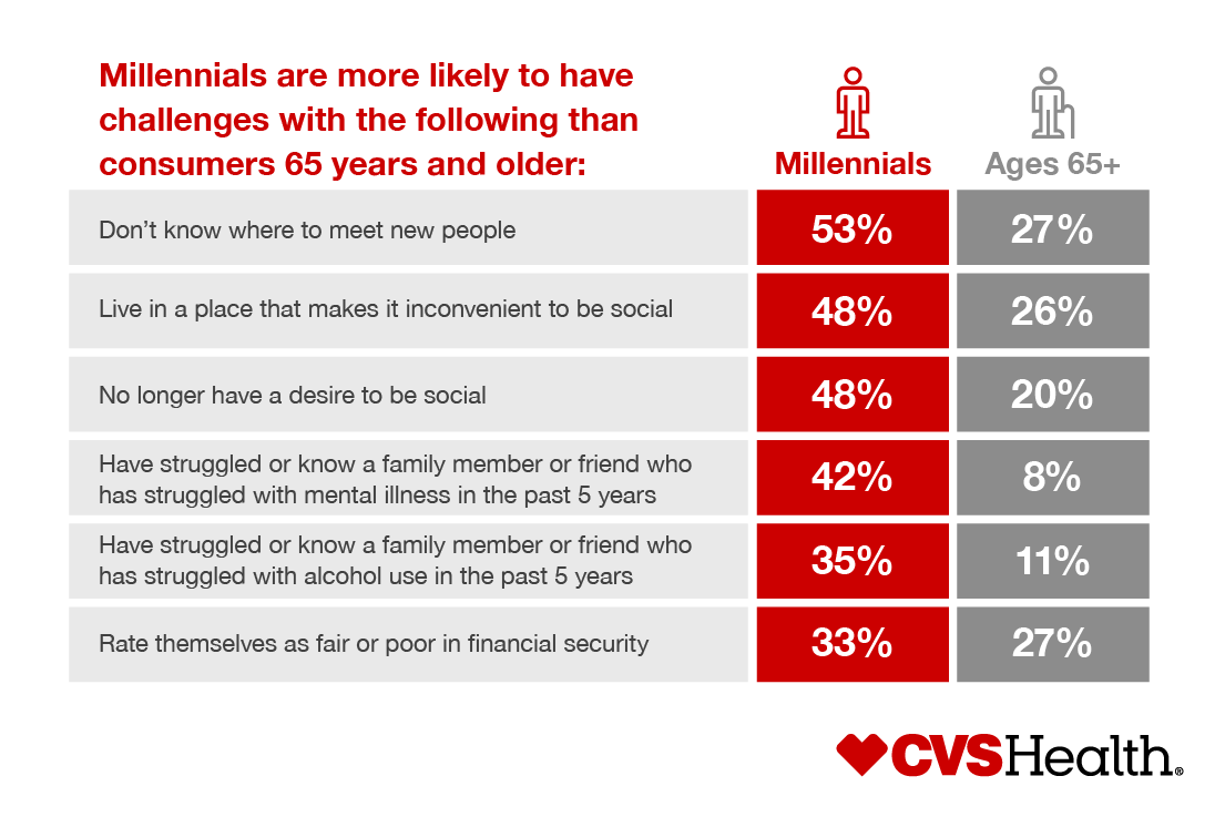Millennials are more likely to have challenges with the following than consumers 65 years and older. Don't know where to meet new people: Millennials, 53%, Ages 65+, 27%. Live in a place that makes it more convenient to be social: Millennials, 48%, Ages 65+, 26%. No longer have a desire to be social: Millennials, 48%, Ages 65+, 20%. Have struggled or know a family member or friend who has struggled with mental illness in the past five years: Millennials, 42%, Ages 65+, 8%. Have struggled or know a family member or friend who has struggled with alcohol use in the past five years: Millennials, 35%, Ages 65+, 11%. Rate themselves as fair or poor in financial security: Millennials, 33%, Ages 65+, 27%.